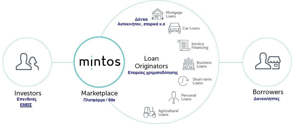 Τι είναι το p2p lending ?